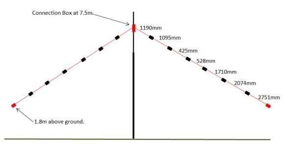 wiredipole